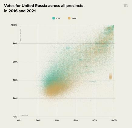 Ρωσικές εκλογές: Το Κρεμλίνο σευποχώρηση;